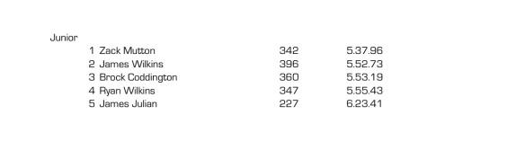 2014 Wairoa XRace timetrial results JUNIOR