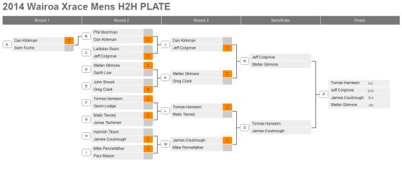 Plate round Mens H2H ladder