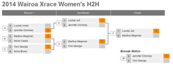 2014 Wairo X Race Womens H2H ladder