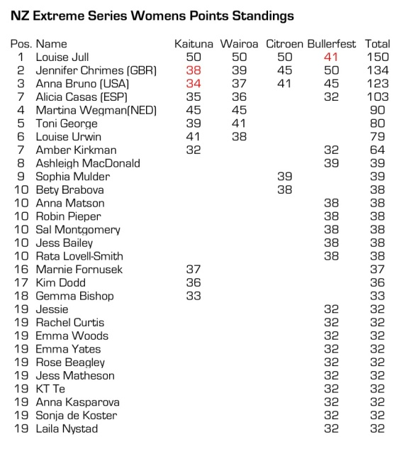 2014 NZ Extreme Race Series Womens final Standings