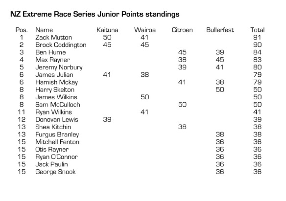 NZ Extreme Race series JUNIOR final standings